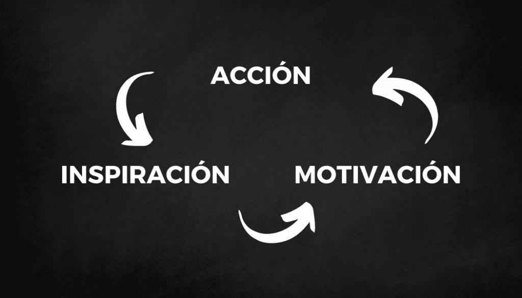 Cómo estar motivado